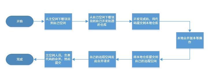 Git开发操作流程图